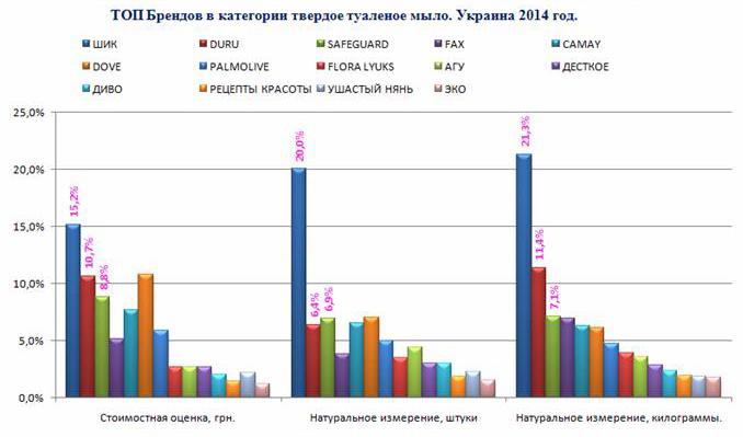 Доли рынка натуральной косметики в украине